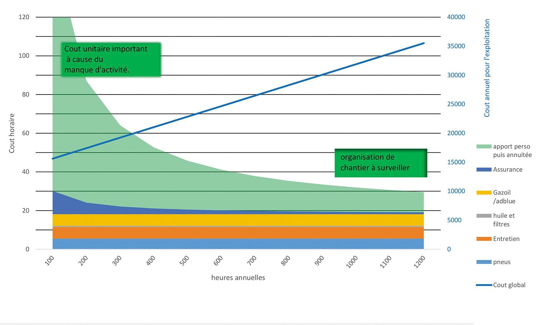 L'investissement de mécanisation sera-t-il rentable ?
